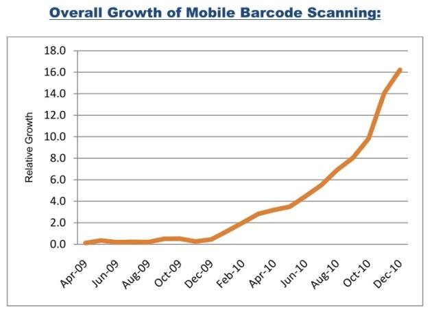 Croissance de l'usage des codes mesurée par Scanbuy